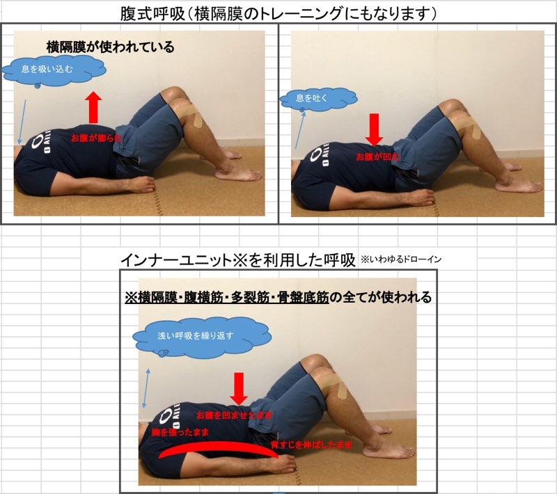 腹式呼吸とインナーユニット