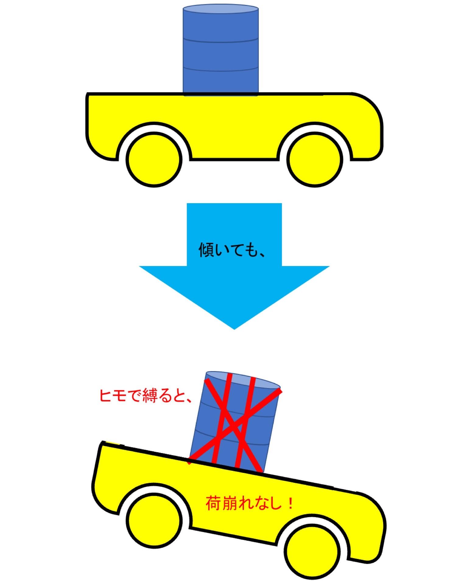 台車の荷物を安定させる