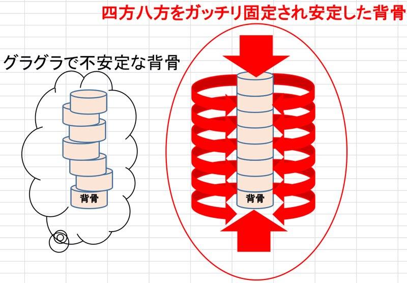 背骨の安定を積木に例える