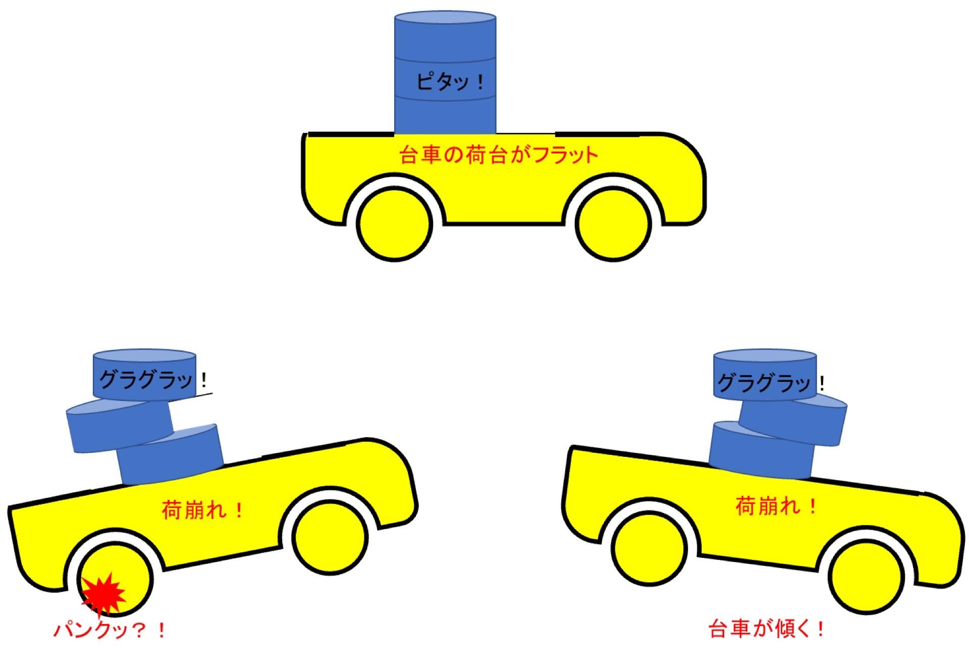 不安定な台車
