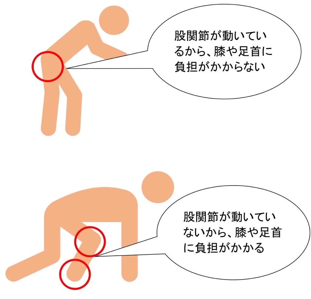 股関節と足首が硬いと膝に負担がかかる